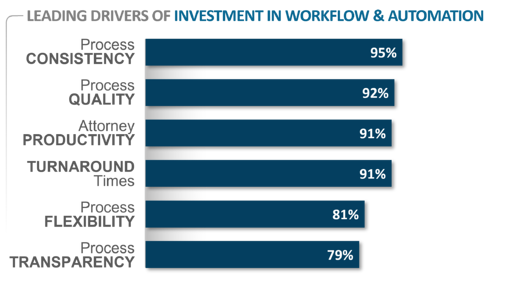Drivers of Workflow Investment