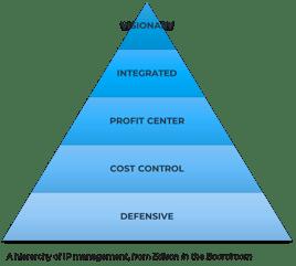 HGP_Edison IP Pyramid-1