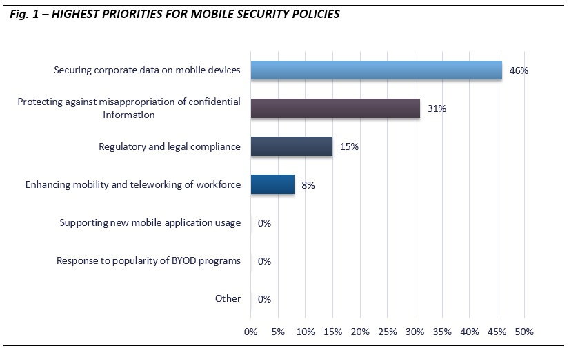 Email Poll_mobile security_fig1