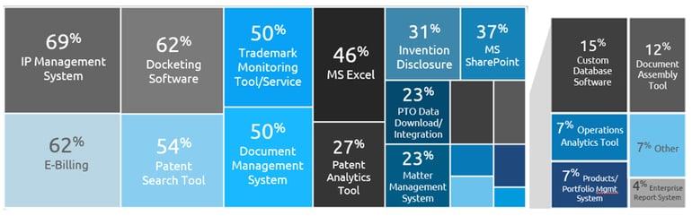 IP Technology Landscape