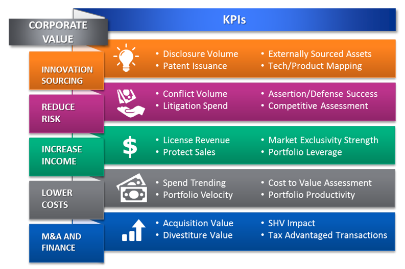 Drivers of Value in IPBM