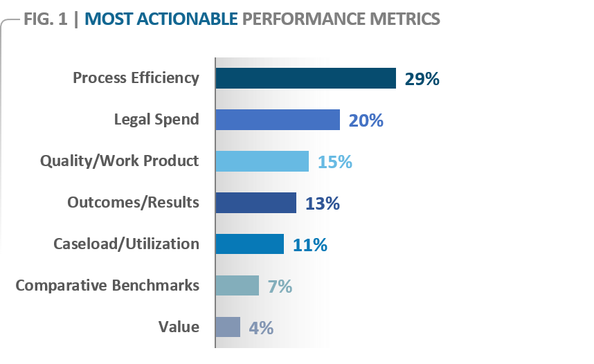 Most Actionable Metrics