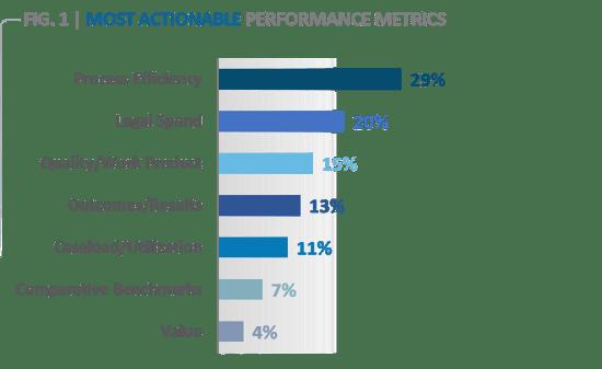 Most Actionable Metrics
