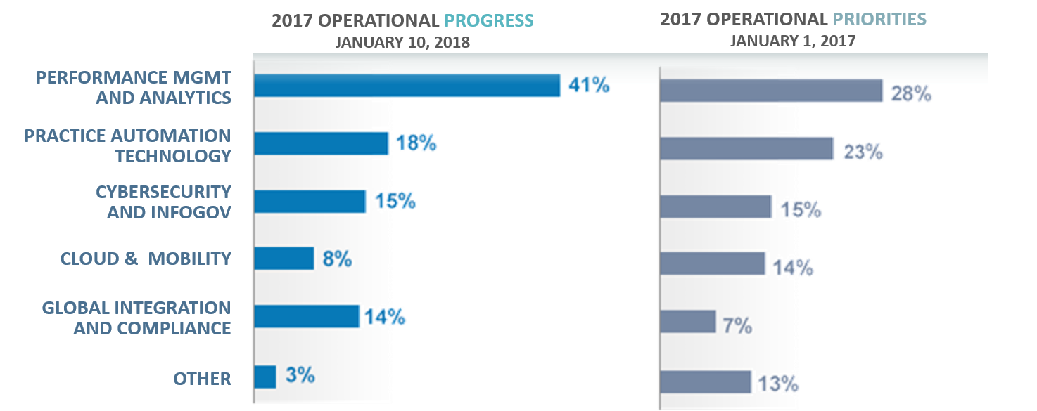 Operational Progress 2016-17.png