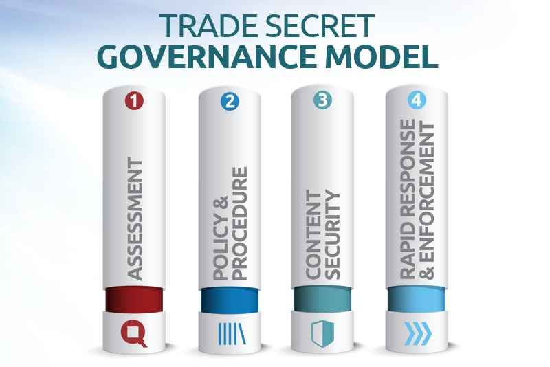 Trade Secret Governance: Content Security