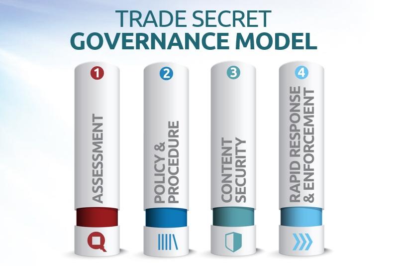 Trade Secret Governance: Content Security